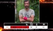 Survivor'da son puan durumu (91. Bölüm)