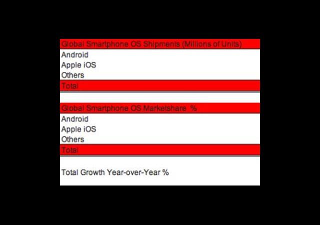 Android ve iOS Hakimiyeti %92'yi Geçti!