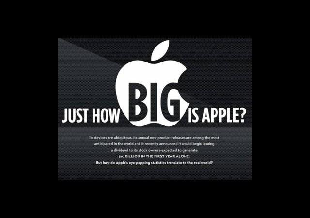 İnfografik: Apple Ne Kadar Büyük?