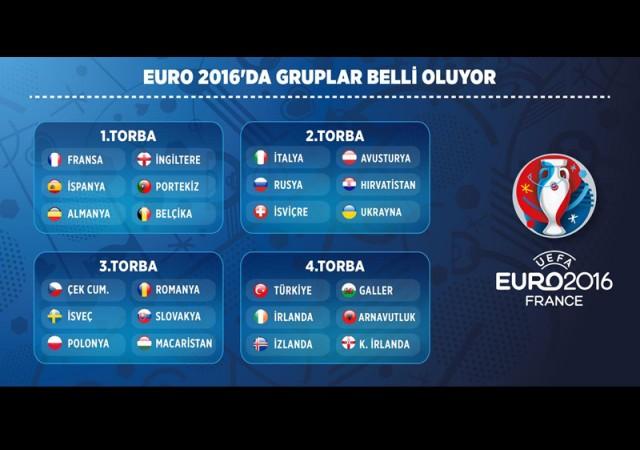 EURO 2016'da gruplar belli oluyor! Türkiye için kritik gün...