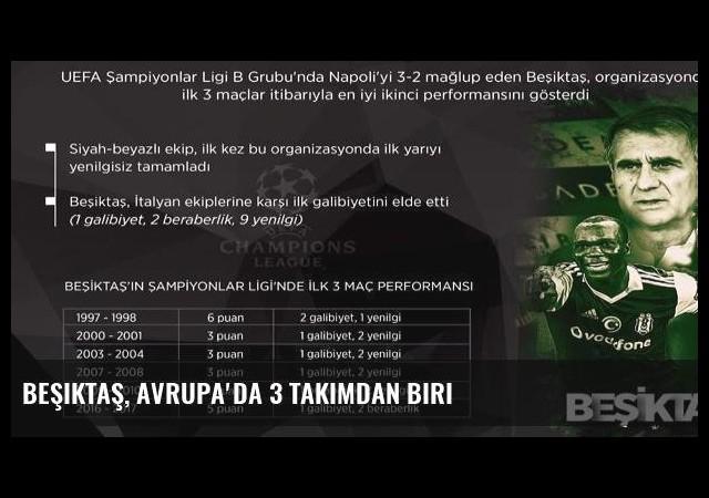 Beşiktaş, Avrupa'da 3 takımdan biri