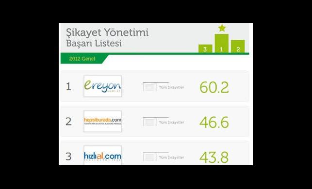 2012'de Şikâyeti En İyi Yöneten E-ticaret Sitesi Belli Oldu