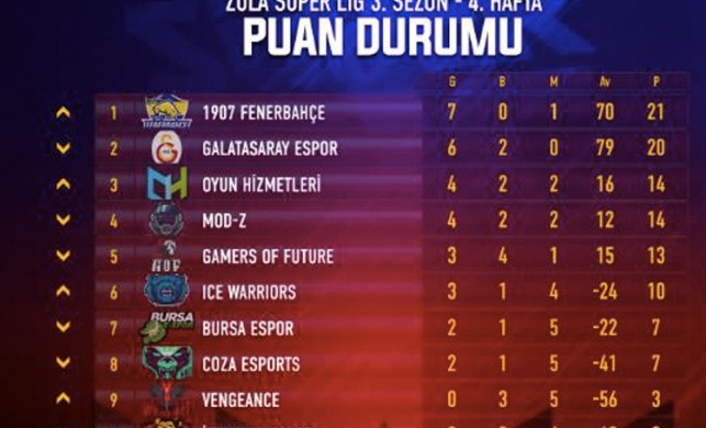 Zula Süper Lig 4.Hafta'da, FB ve GS yine karşı karşıya!