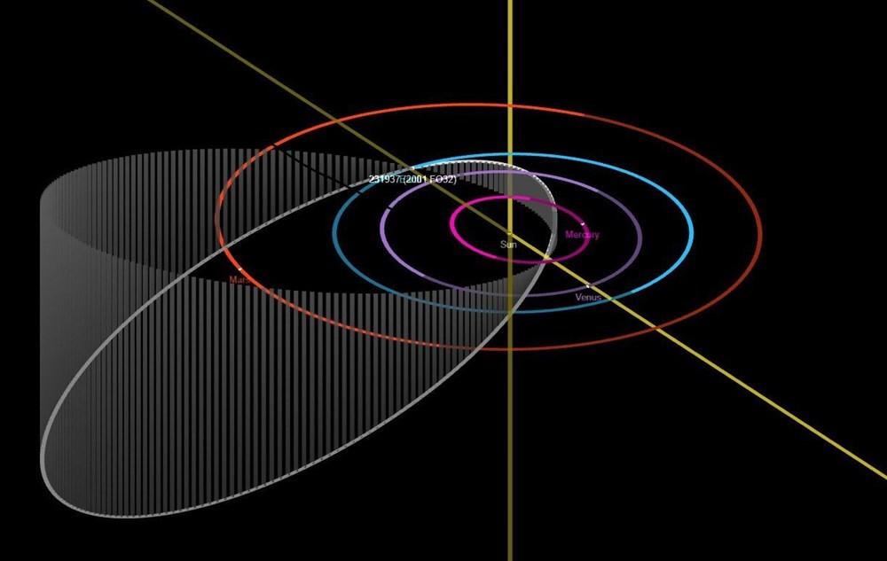 NASA açıkladı: Dev asteroit Dünyanın yakınından geçti