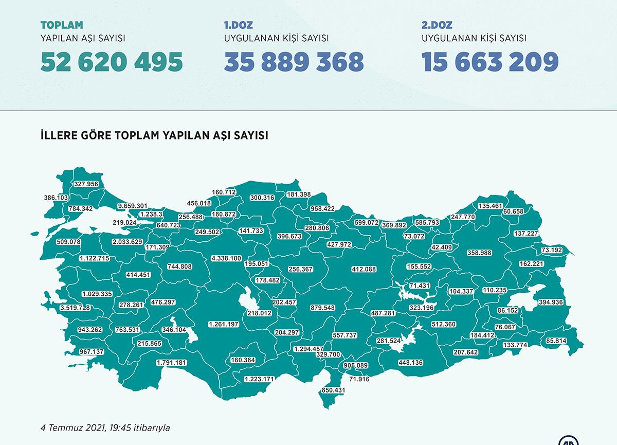 Türkiye koronavirüs aşı tablosu: Toplam sayı 50 milyonu aştı