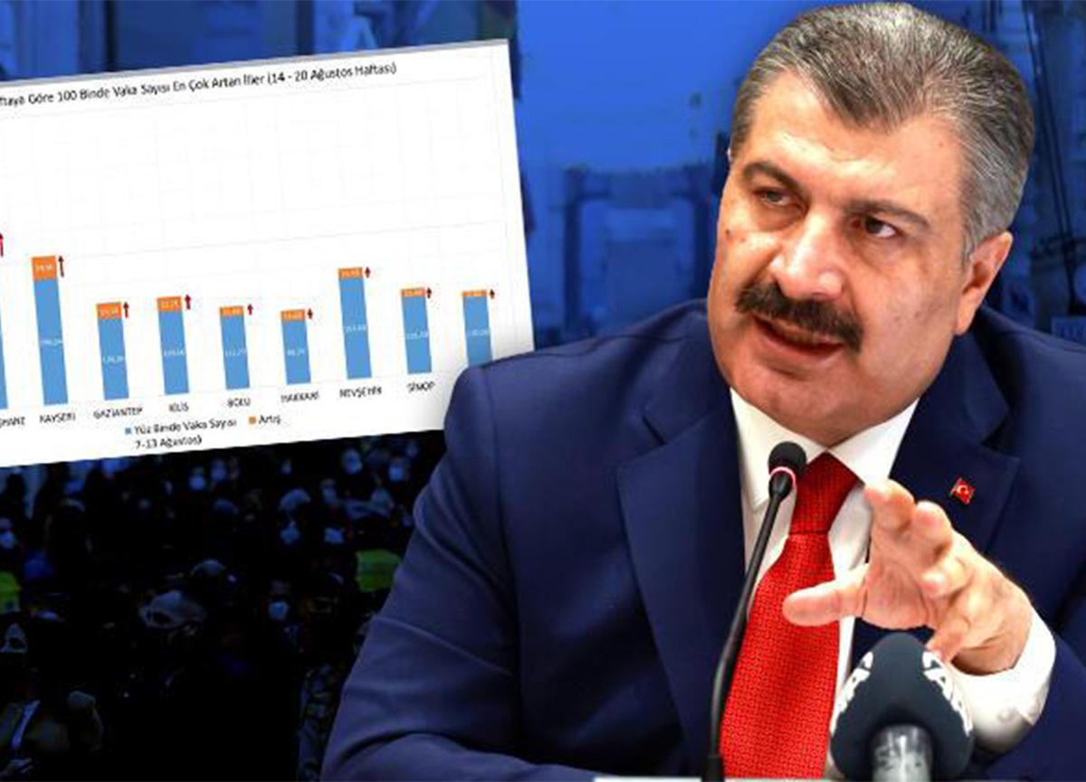 Sağlık Bakanı Koca il il koronavirüs vaka sayılarını açıkladı!