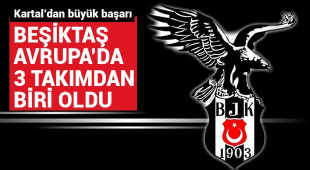 Beşiktaş, Avrupa'da 3 takımdan biri oldu!